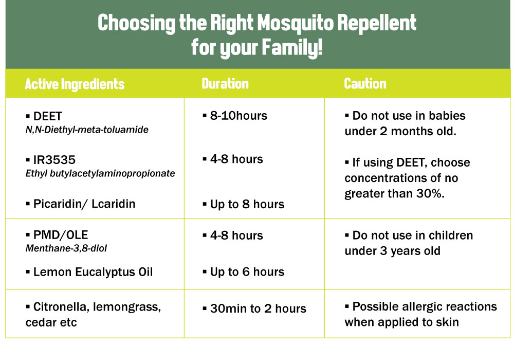 choosing-the-right-mosquito-repellent-for-your-family-children